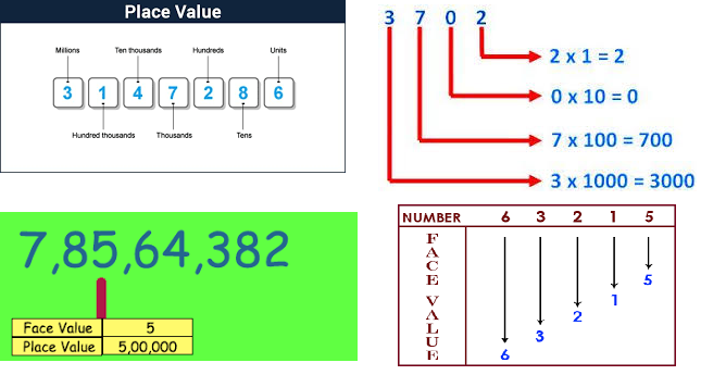 Face Value, Place Value of a Number