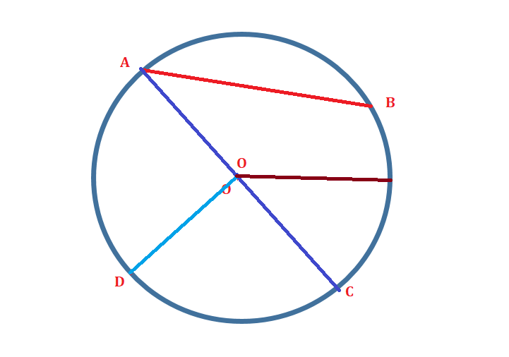 Explanation of Circle