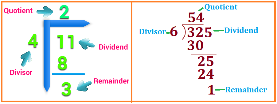 Dividend, Divisor, Quotient and Remainder definition in Division Operation