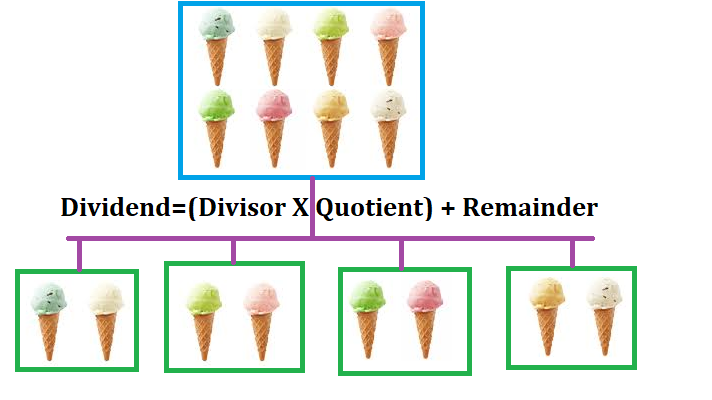 Division is distributing in groups